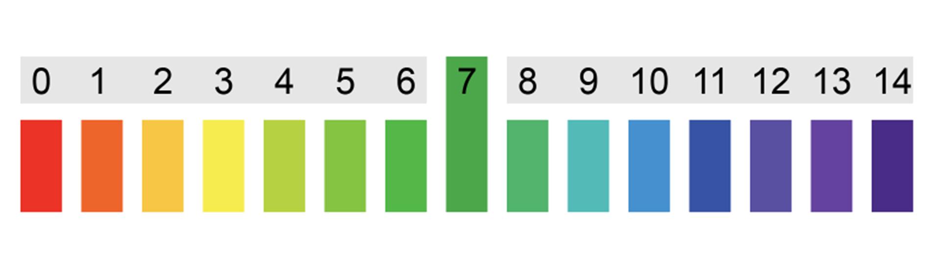 Travailler sur base de valeurs de pH dans le secteur du nettoyage